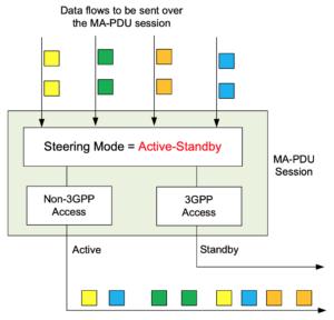 3gpp data flow 1