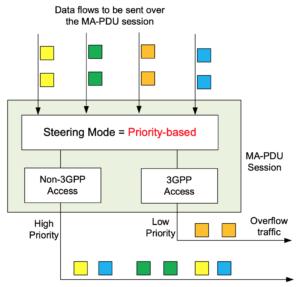 3gpp data flow 2