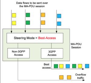 3gpp data flow 3