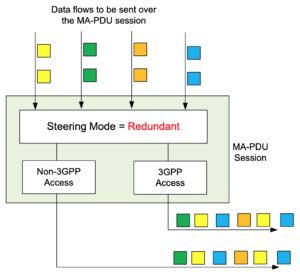 3gpp data flow 4