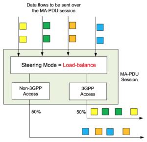 3gpp data flow 5